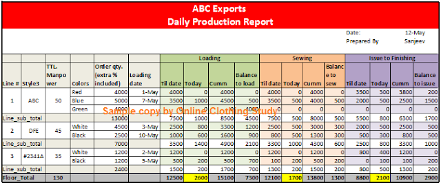 Daily production report format