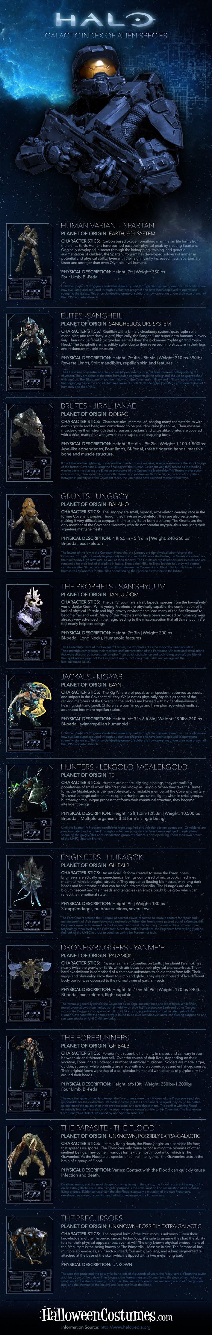 Halo Galactic Index of Alien Species #infographic