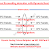 Bidirectional Forwarding Detection (BFD) with Dynamic Routing Protocol