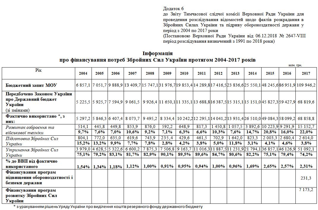 Розкрадання в ЗСУ у 2004-2018рр. – звіт слідчої комісії ч.2