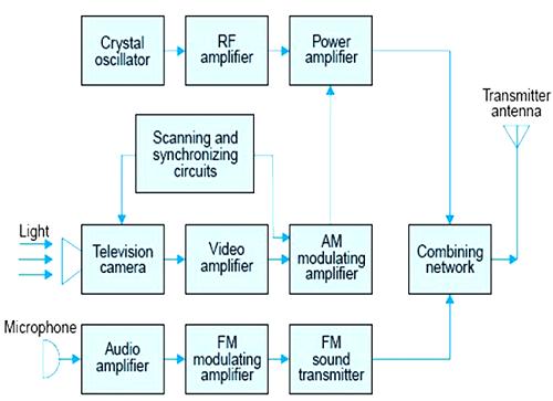 Cara kerja pemancar dan penerima audio video gatewan block diagram pemancar tv ccuart Choice Image