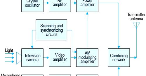 Cara kerja pemancar dan penerima audio video gatewan ccuart Choice Image
