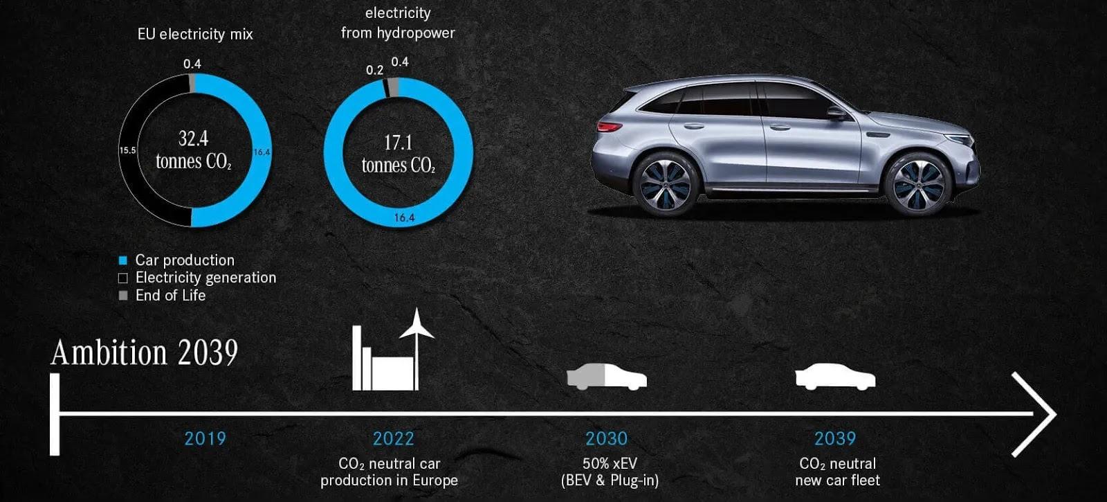 Планы Mercedes-Benz на 2035