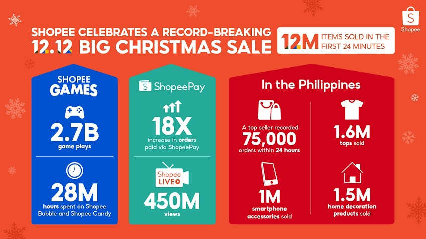 Shopee breaks records with 12M items sold within the first 24 minutes of 12.12 sale!