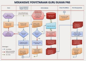Inilah Syarat Usul SK Inpassing Guru Bukan PNS