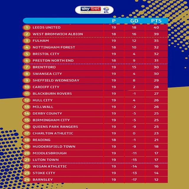 Prediksi Preston North End vs West Bromwich Albion — 3 Desember 2019