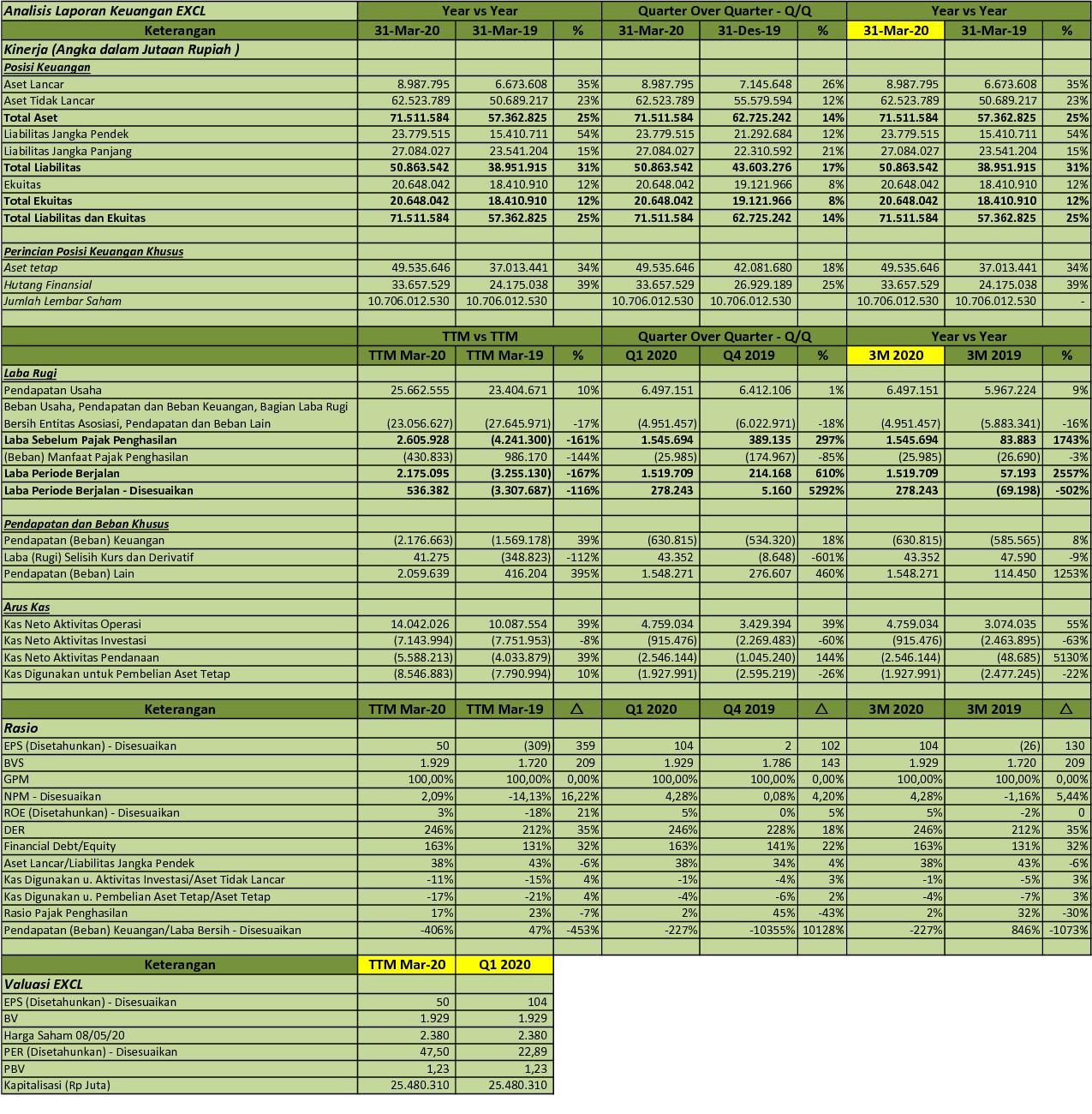 Laporan Keuangan Tahunan Xl Axiata