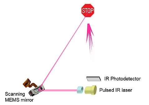 Peter's MVIS Blog: Single Mems mirror for safety