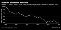 German Emissions Rebound (Credit: bloomberg.com) Click to Enlarge.