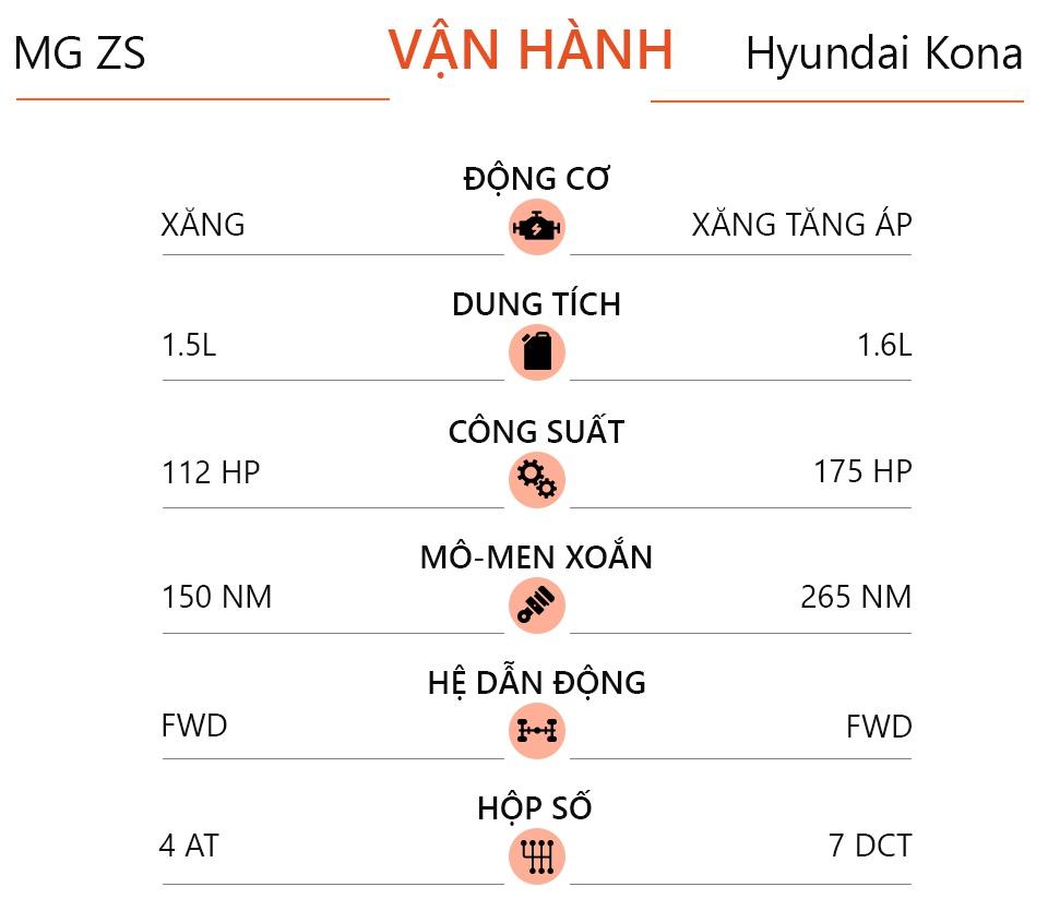 MG ZS Luxury và Hyundai Kona 1.6 - chọn tân binh hay trùm phân khúc?