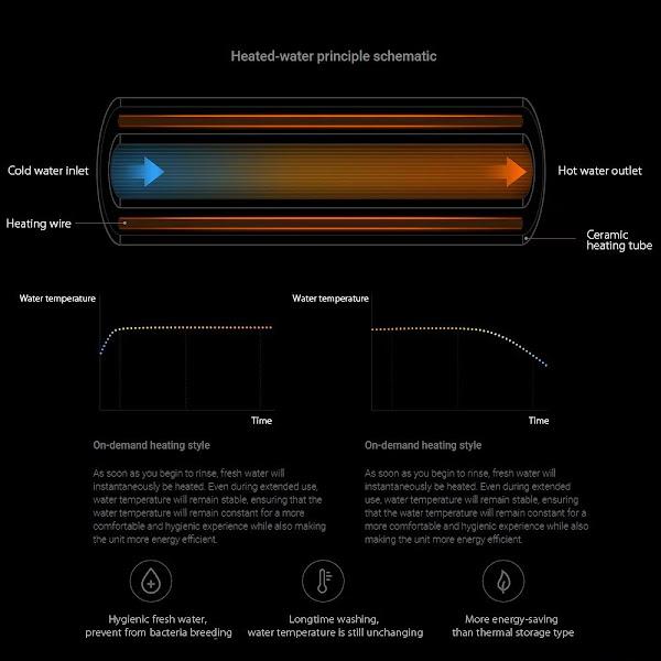 Tampo de sanita inteligente Xiaomi Smartmi
