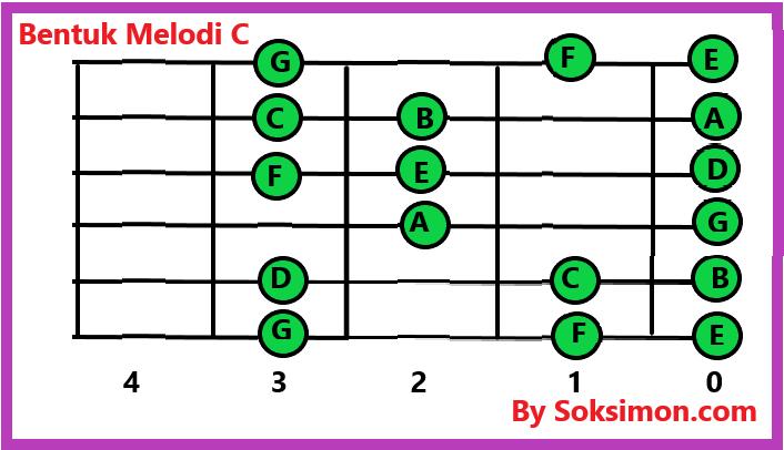 Gitar Blues Dan Scale Blues Pendukung Untuk Tingkat Dasar Menengah