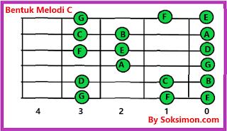 gambar bentuk melodi c untuk pemula