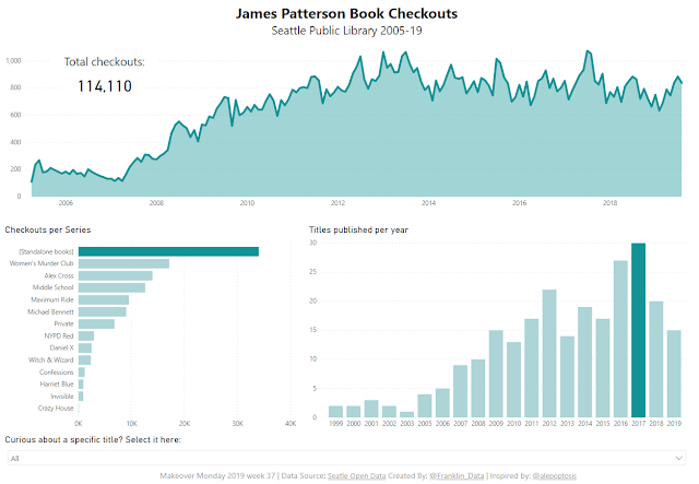 Makeover Monday: James Patterson Book Checkouts in Seattle