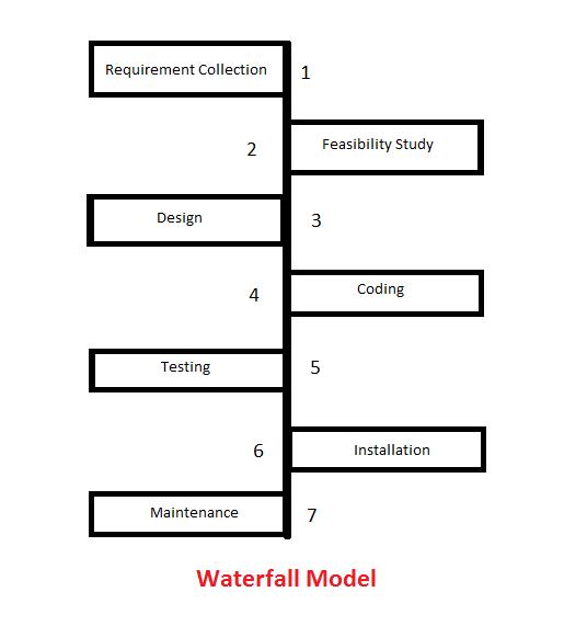 SDLC -Waterfall model