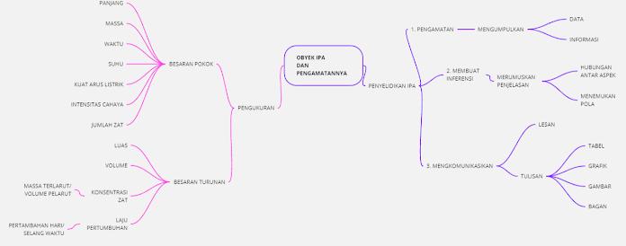 Mind Map Obyek IPA dan Pengamatannya