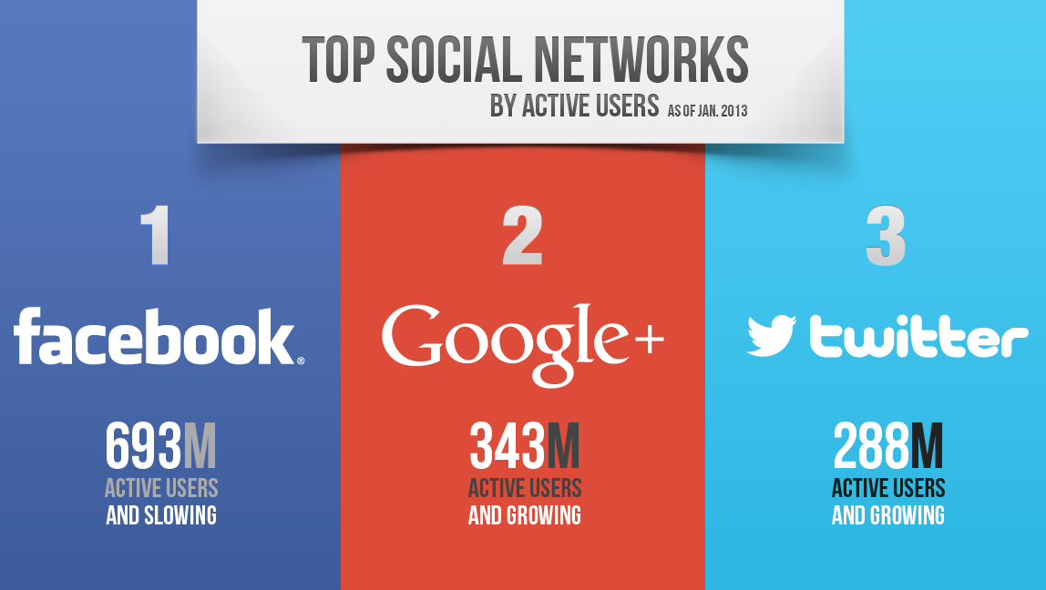 top media social