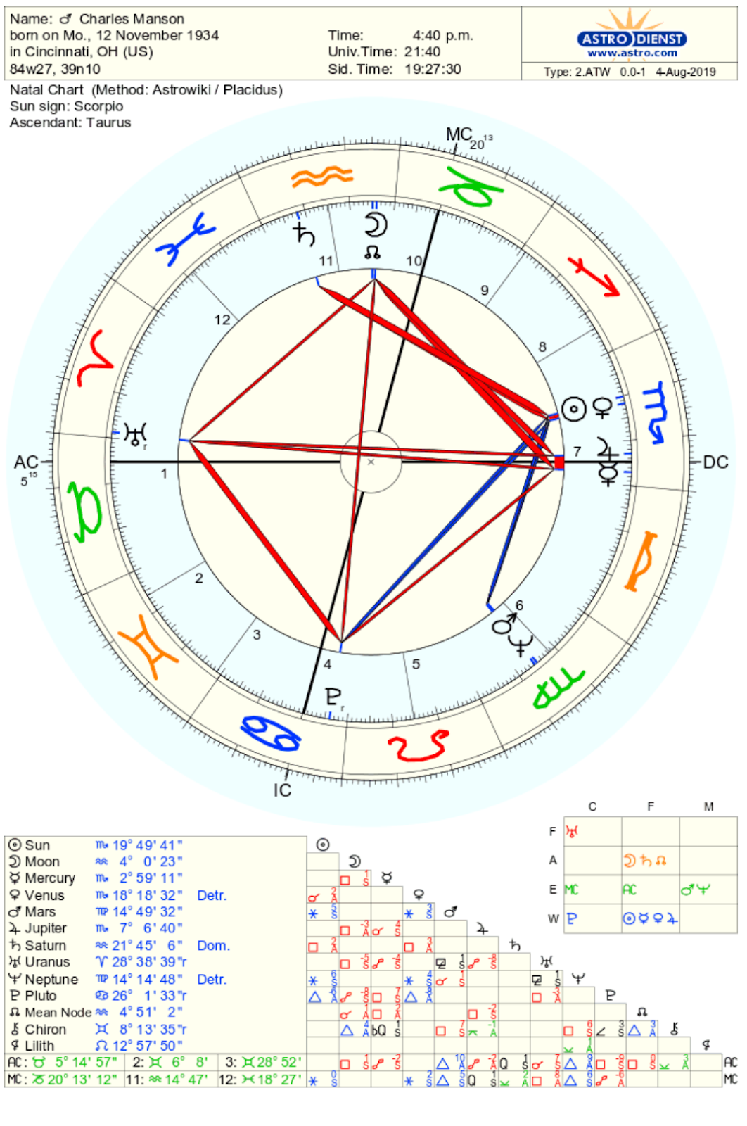 Using Astrology for Profiling Criminal Energy