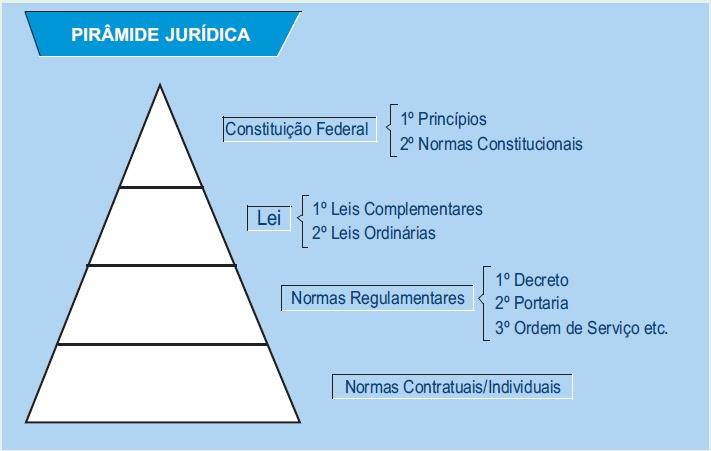 Resultado de imagem para supremacia da constituição