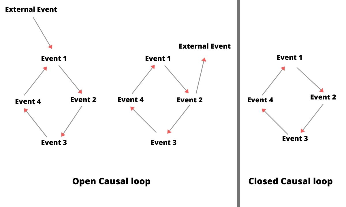 Open and Closed Causal loop