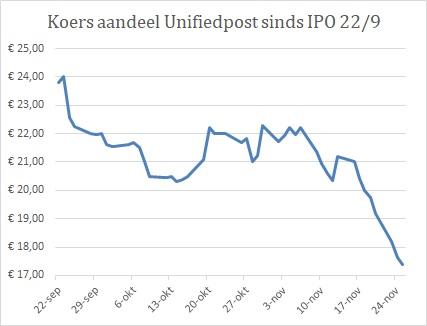 Grafiek aandeel Unifiedpost Group na beursgang 2020