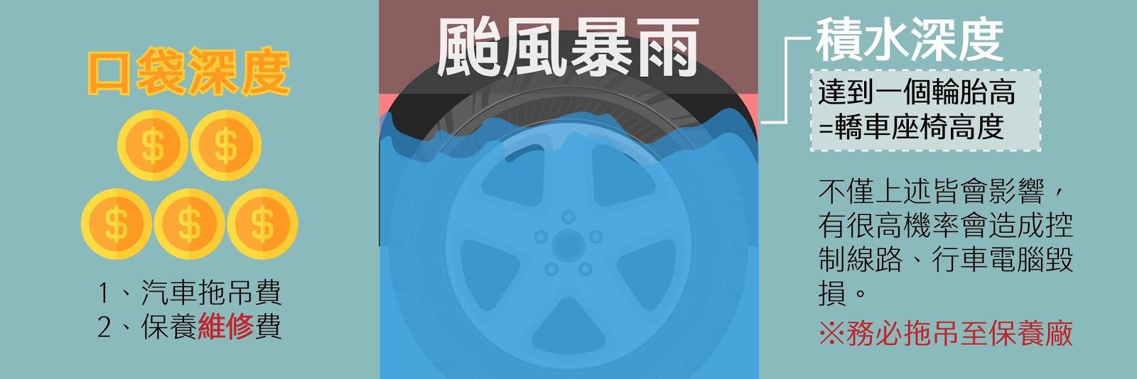 颱風天遇到泡水,積水可能會有一個輪胎高,要小心行車電腦受損,需要付出大筆維修費用