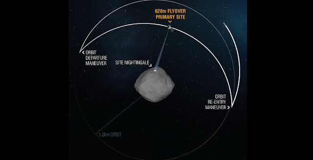 During the OSIRIS-REx Reconnaissance B flyover of primary sample collection site Nightingale, the spacecraft left its safe-home orbit to pass over the sample site at an altitude of 0.4 miles (620 m). The pass, which took 11 hours, gave the spacecraft's onboard instruments the opportunity to take the closest-ever science observations of the sample site. Credits: NASA/Goddard/University of Arizona