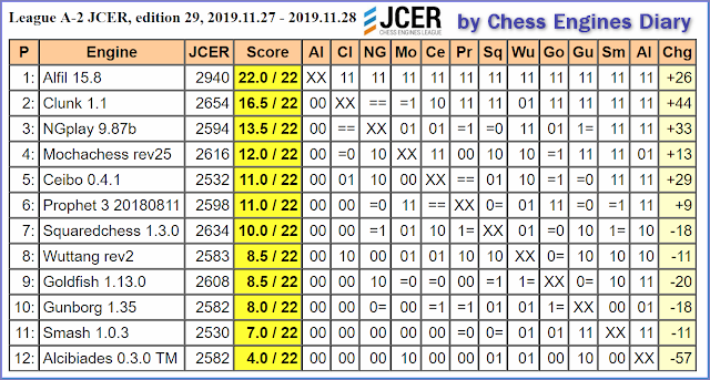 JCER (Jurek Chess Engines Rating) tournaments - Page 20 2019.11.27.LeagueA-2.JCER.ed29scid.html