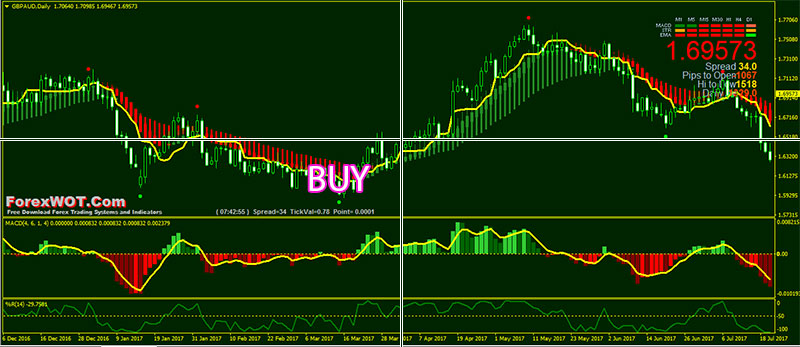 how to detect trend change in forex