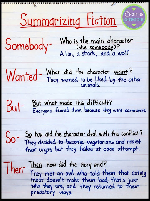 Summarizing Fiction Anchor Chart- Use the Somebody Wanted But So Then strategy when teaching your students to write a summary.