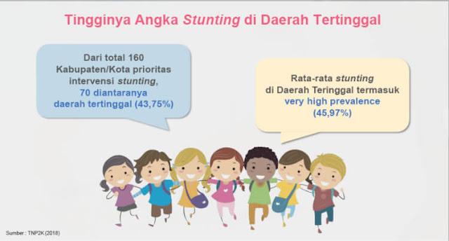 permasalan stunting di indonesia
