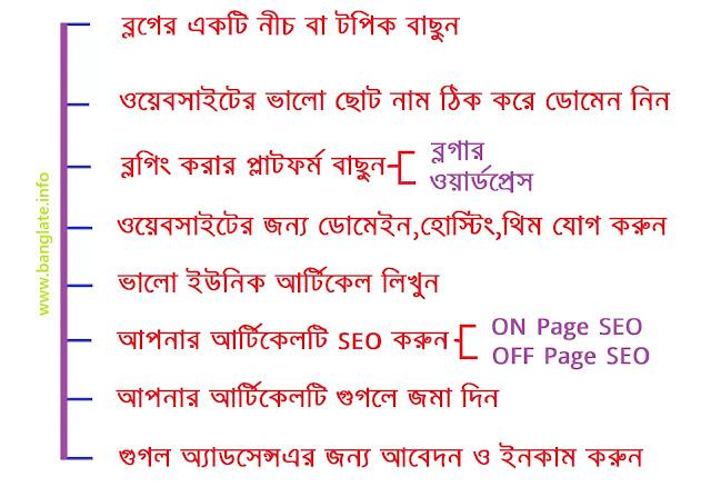 কিভাবে-ব্লগিং-শুরু-করবেন-how-to-start-blogging-bengali-full-details