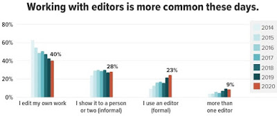 En 2014, seul 1 blogueur sur 10 a travaillé avec un éditeur. Aujourd'hui, c'est 1 sur 3.