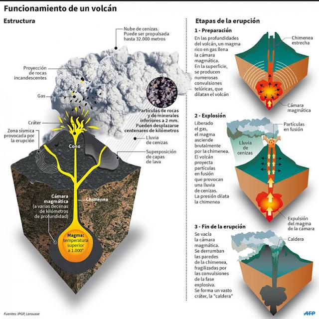Infografía de los volcanes
