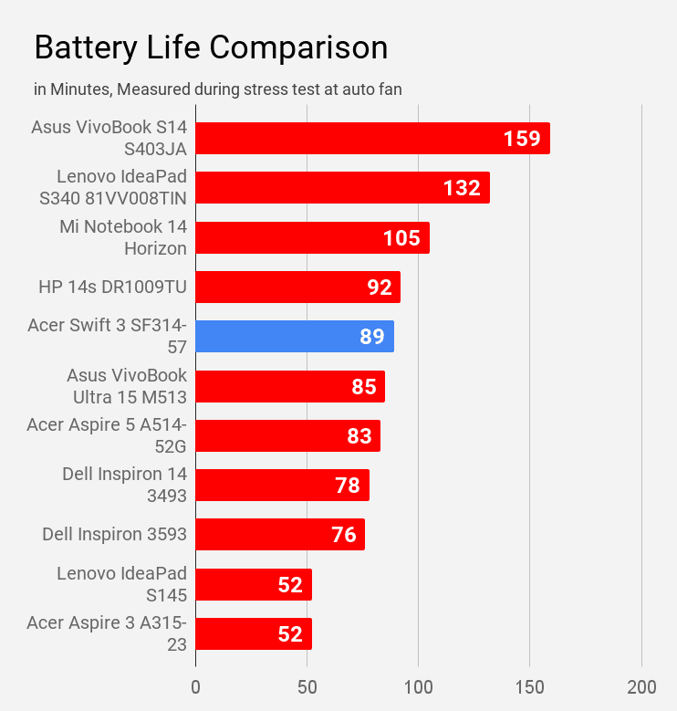Acer Swift 3 SF314-57 battery life during stress test compared with other laptops of Rs 60K price.