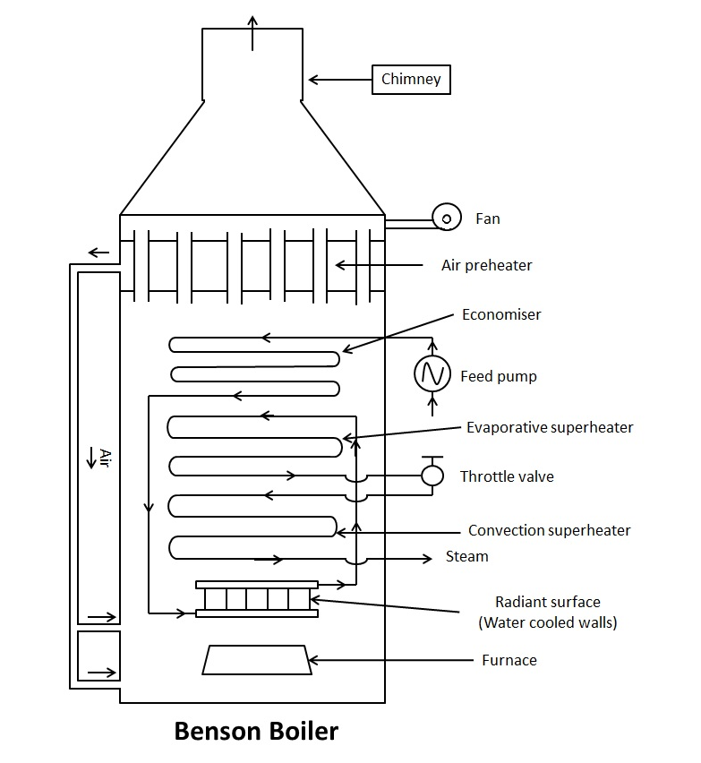 Benson Boiler - Construction, Working Principle and Advantages with ...