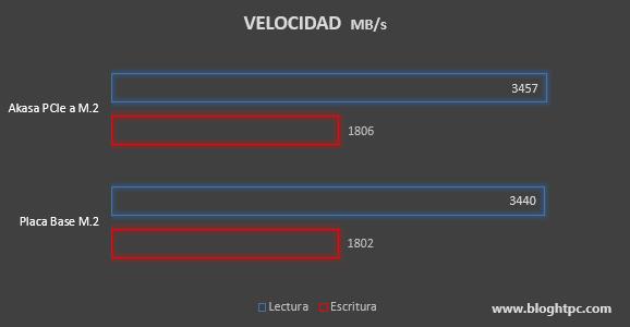 VELOCIDAD SSD AKASA ADAPTADOR PCIEXPRESS A M.2 RGB