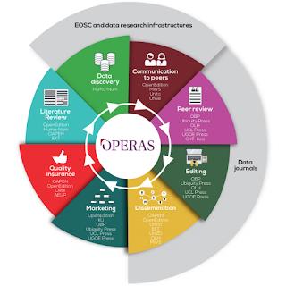 Libro blanco de OPERAS: herramientas de investigación y desarrollo