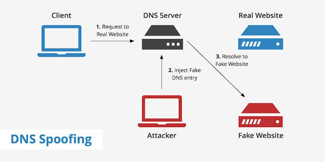 ما هو DNS. DNS هو اختصار لمصطلح Domain Name Service أو Domain Name System، و يستخدم لربط اسم الدومين الخاص بك لسرفر معين (أي لشركة الاستضافة الخاصة بك). ... وظيفة DNS هنا هي تحويل اسم النطاق أو الدومين الذي يكتبه الزائر في متصفحات الإنترنت، إلى IP Address يستطيع الكمبيوتر التعامل والاستجابة له