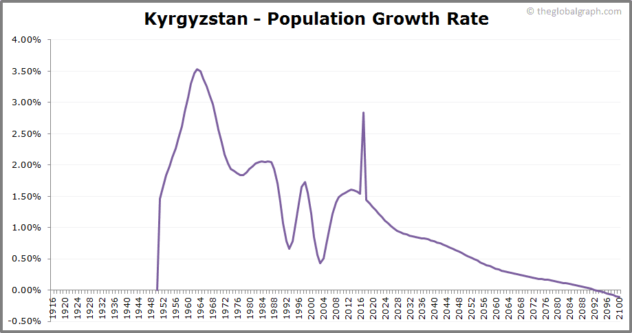 Kyrgyzstan  Population Growth Rate