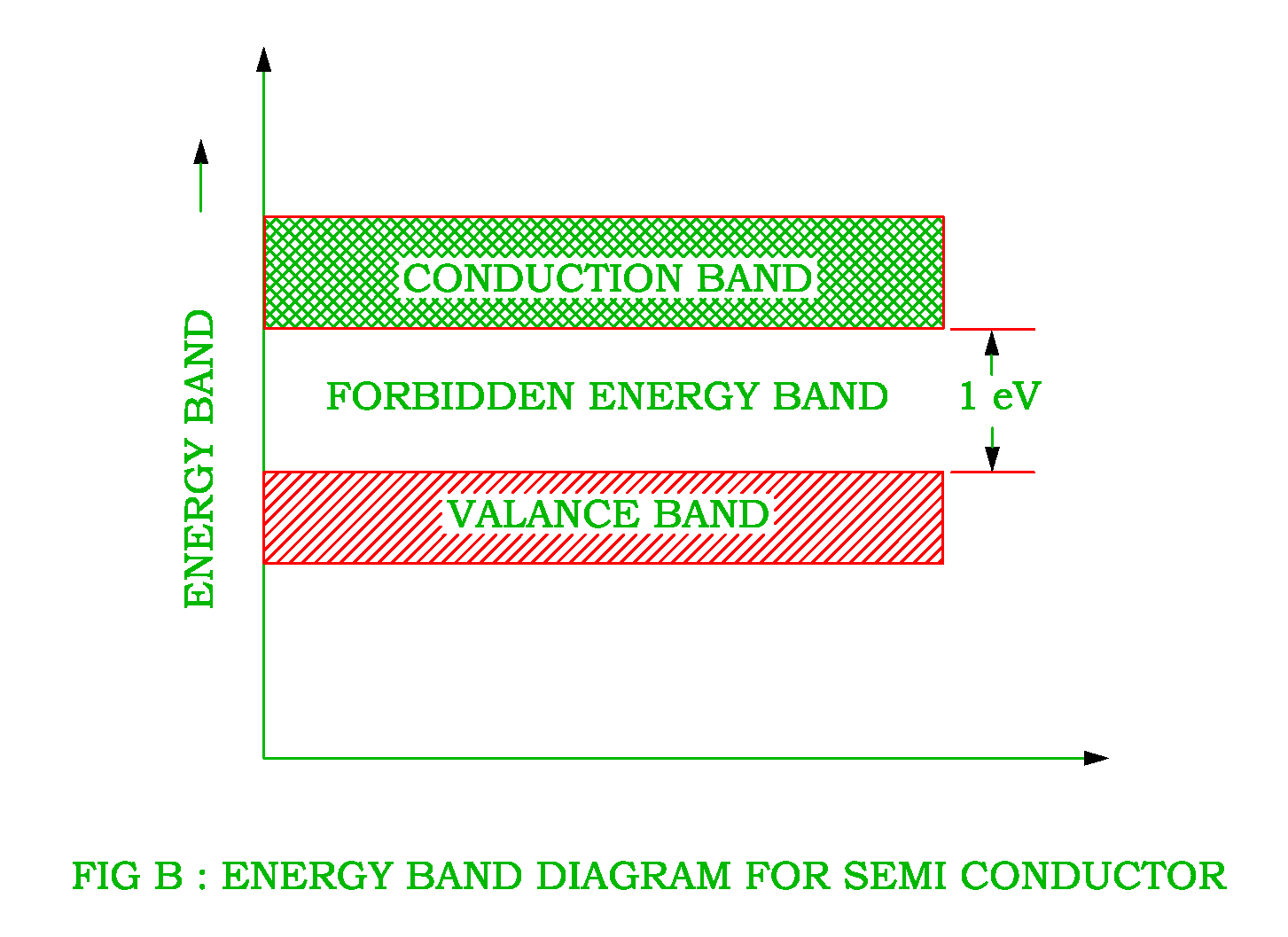 Energy band diagaram conductor semiconductor and insulator energy band diagram of semi conductorg pooptronica Images