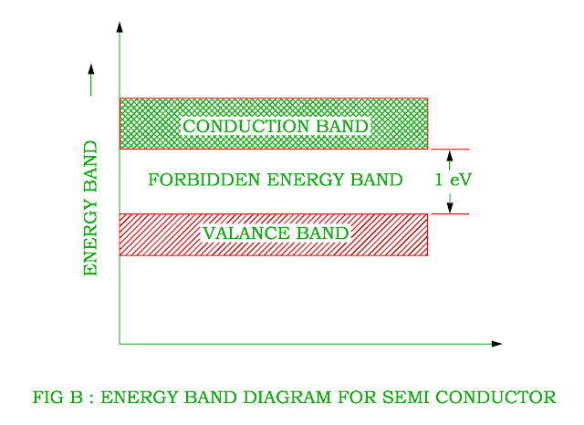 energy-band-diagram-of-semi-conductor.png