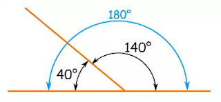কোণ কাকে বলে (what is angle)-সম্পূরক কোণ (supplementary angle)