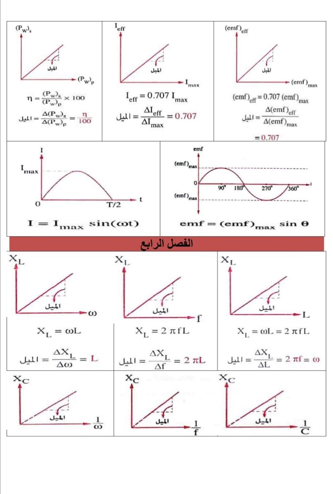 الرسوم البيانية لمنهج الفيزياء للثانوية العامة - صفحة 2 4