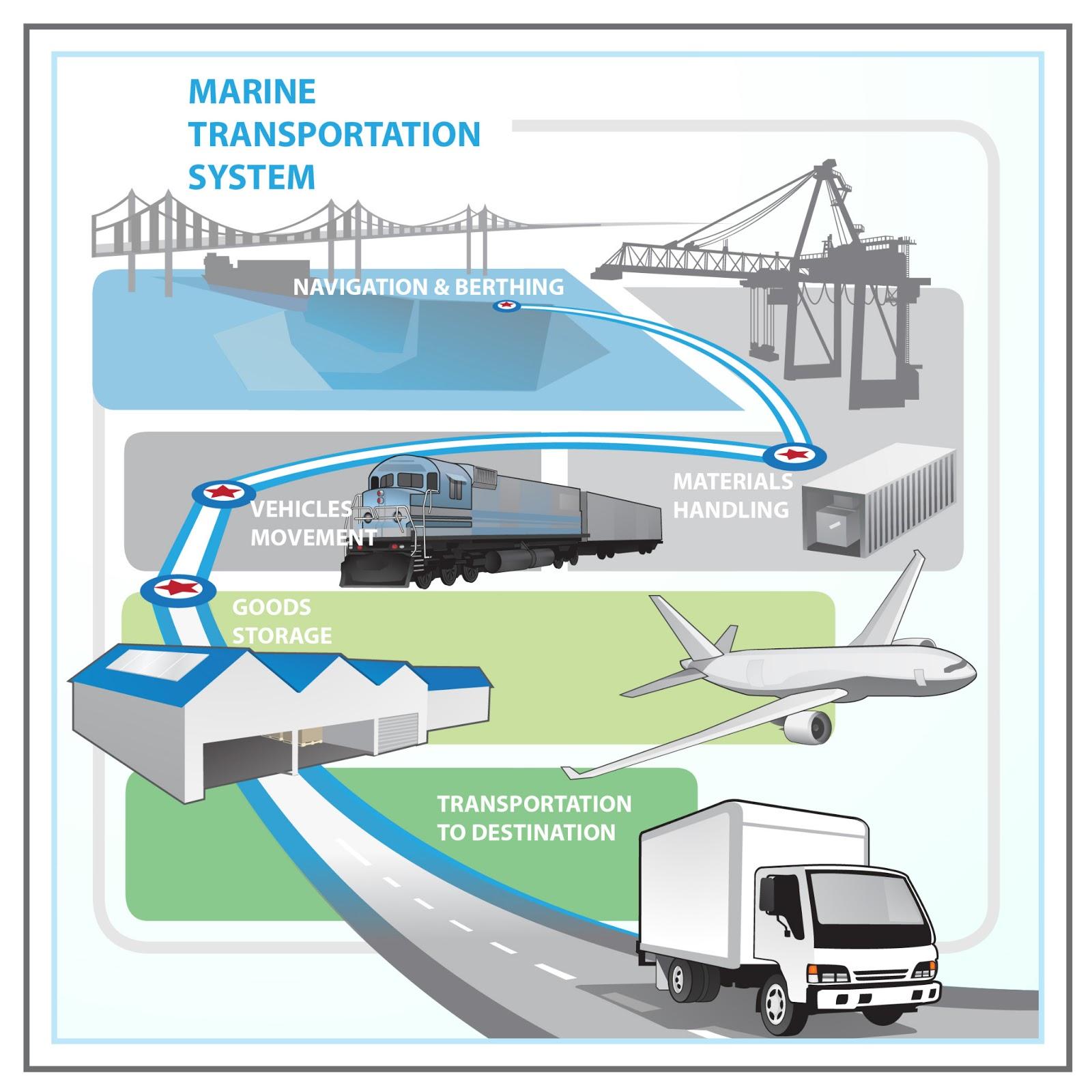 Software Desain Rumah Pengertian Sistem Transportasi Indonesia