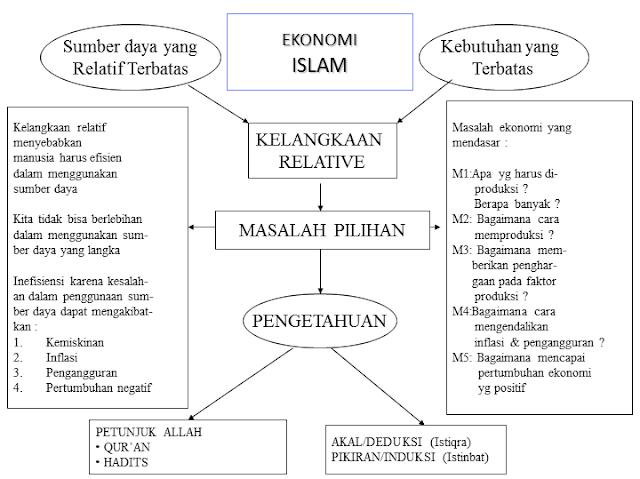 Ekonomi Islam