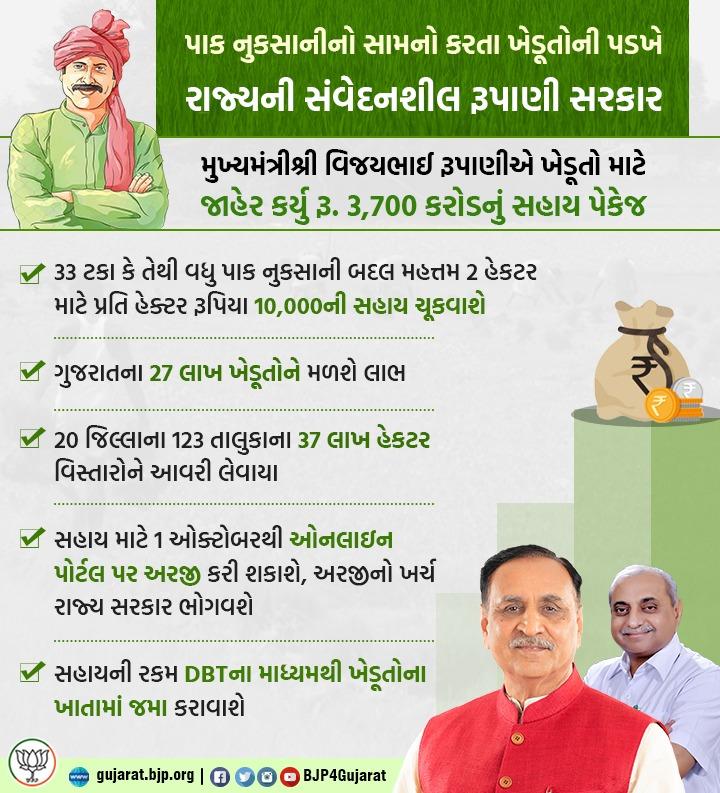 ગુજરાત સરકાર ખેડૂતોને પાક નુક્શાનીની સહાય ચૂકવશે