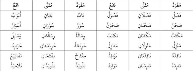 Cara Mudah Belajar Bahasa Arab Untuk Pemula