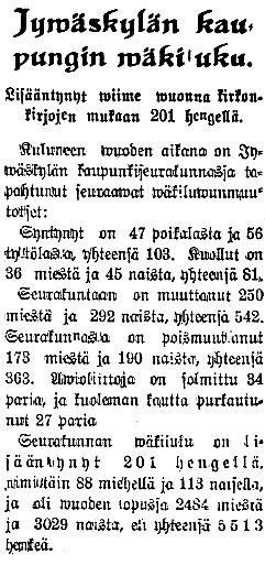 Jyväskylän väkiluku kasvoi nopeasti, vuonna 1900 asukkaita oli 3031, vuonna 1910 3619 ja nyt 1920 asukkaita oli jo 5513.