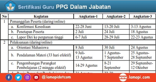 Jadwal Lengkap dan Tahapan PPG Dalam Jabatan Tahun 2020